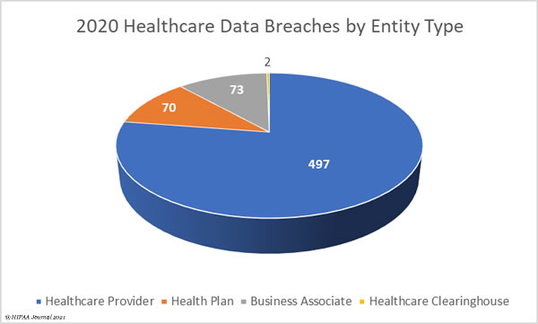 2020 healthcare data breaches in the United States by Entity type
