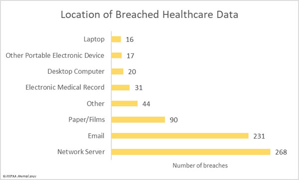 Location of compromised data in healthcare data breaches 2020