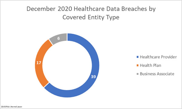 December 2020 healthcare data breaches by covered entity type