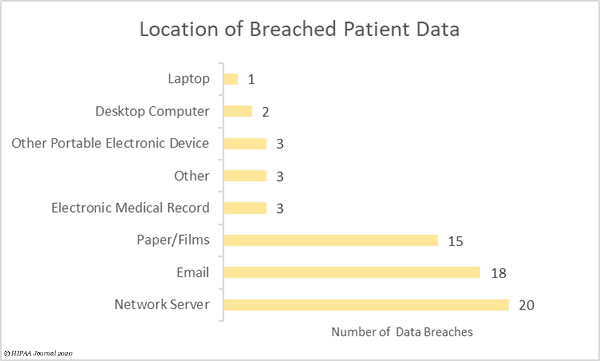 Location of PHI in December 2020 healthcare data breaches