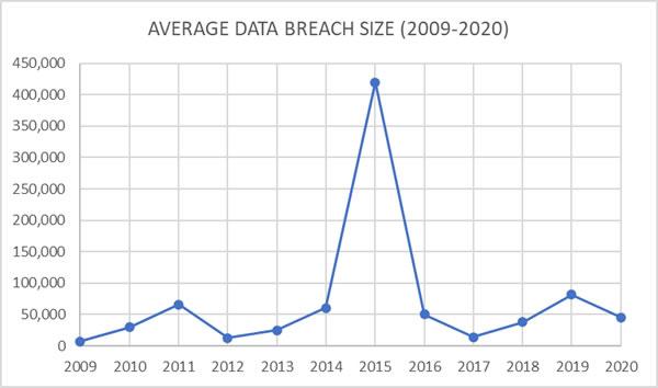 Average healthcare data breach size 2009-2020