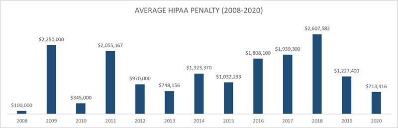 Average penalty for a HIPAA violation 2009-2020