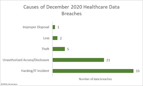 cvauses of December 2020 healthcare data breaches