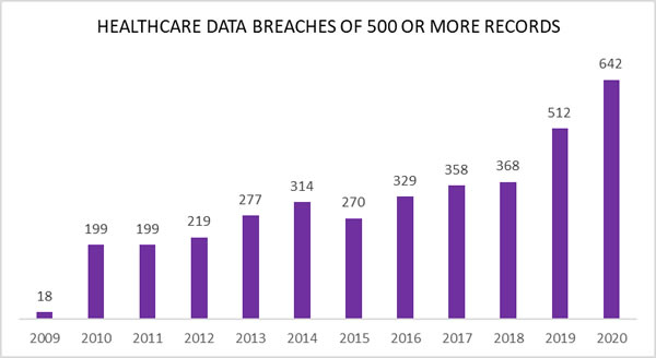 Healthcare Data Breaches 2009-2020