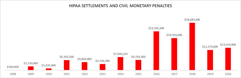 Total Settlemets/CMPs for HIPAA violations 2008-2020