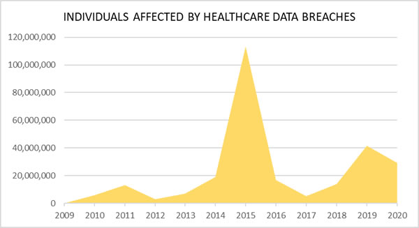 Individuals Affected by Healthcare data breaches 2009-2020