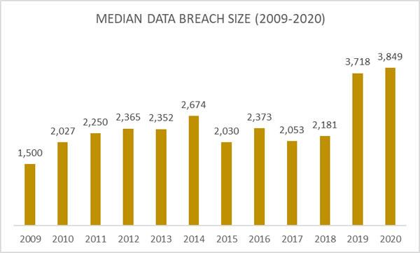 Median Healthcare Data Breach Size 2009-2020