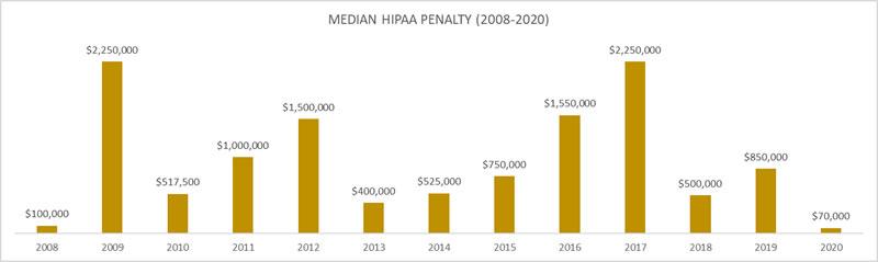 Median HIPAA penalty 2009-2020