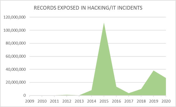 Records breached healthcare hacking incidents 2009-2020