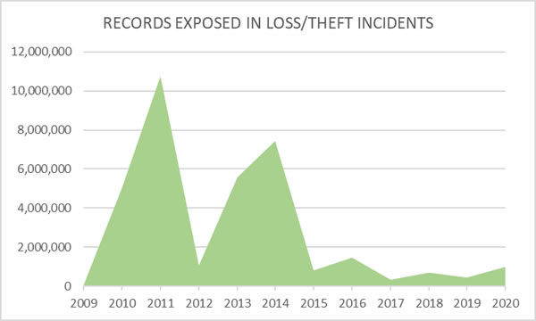 Healthcare records breached loss theft incidents 2009-2020