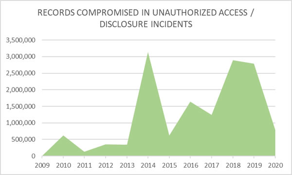 Records breached unauthorized access disclosure incidents 2009-2020