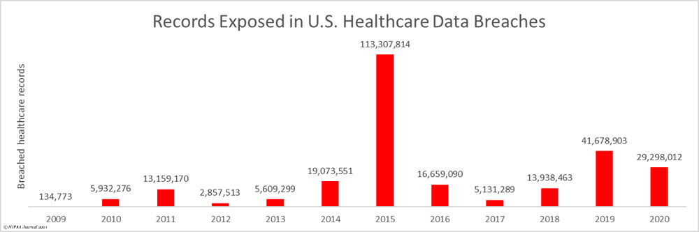 U.S. Healthcare data breaches - exposed records 2009-2020