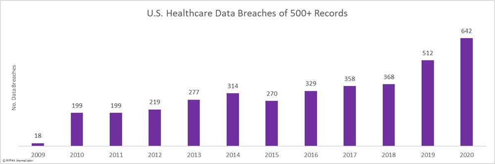 U.S. Healthcare Data Breaches 2009 to 2020