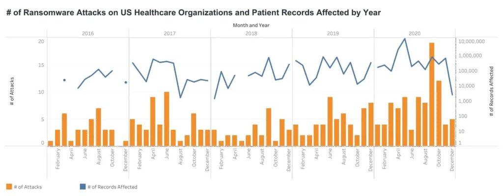 Healthcare ransomware attacks 2016-2020.  Source: Comparitech.