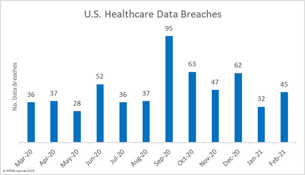 Healthcare data breaches last 12 months