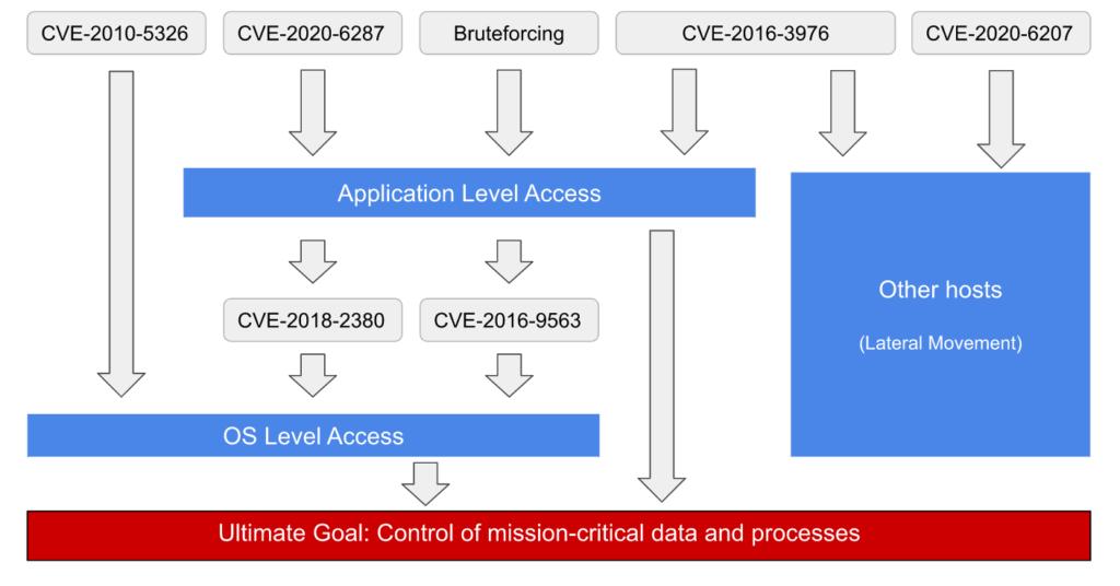 SAP Vulnerabilities
