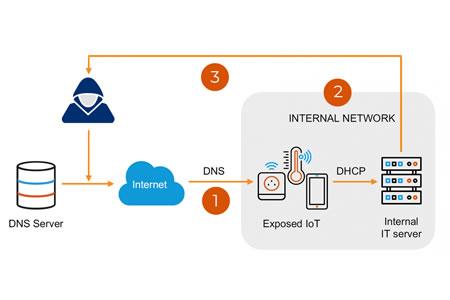 NAME:WRECK DNS Vulnerabilities