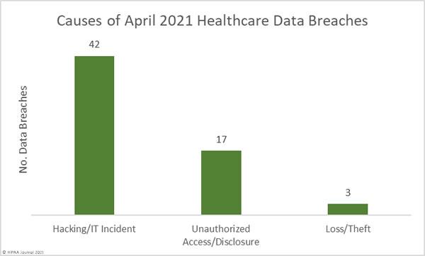 April 2021 Healthcare Data Breach  causes