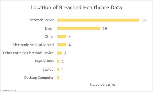 April 2021 Healthcare Data Breaches - location of PHI