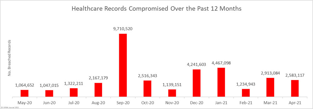 Healthcare records breached in the past 12 months
