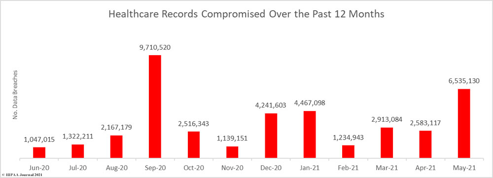U.S. Healthcare Data Breaches - Records Breached in the Past 12 Months