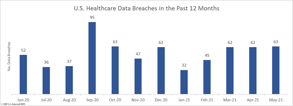 U.S. Healthcare Data Breaches - Past 12 Months