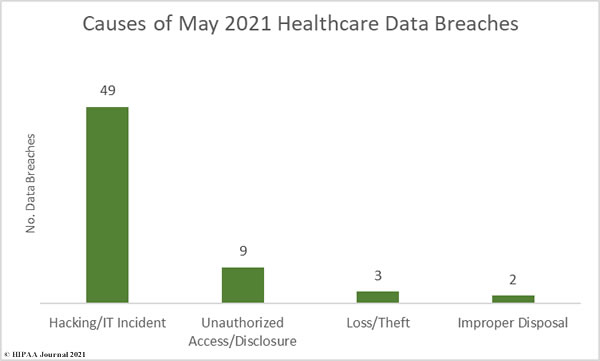 May 2021 U.S. Healthcare Data Breaches - Causes