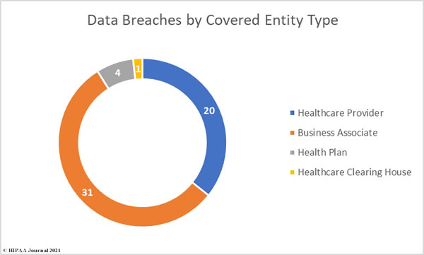 May 2021 healthcare data breaches by covered entity type