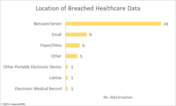 May 2021 U.S. Healthcare Data Breaches- location of breached PHI