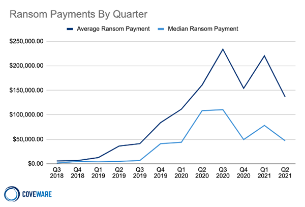 Average Ransom Payments by Quarter. Source: Coveware