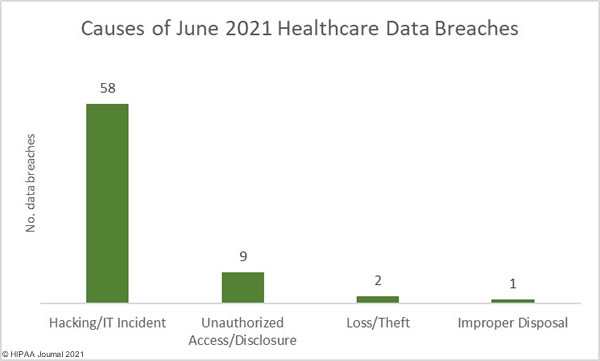 Causes of June 2021 Healthcare data breaches