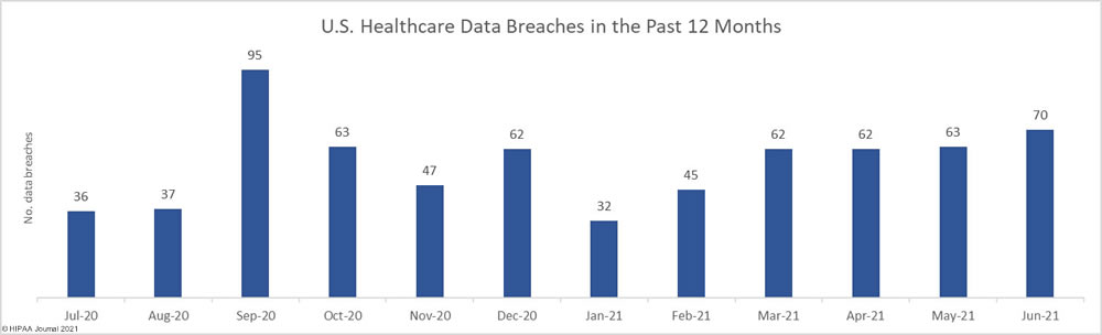 United States healthcare data breaches in the past 12 months