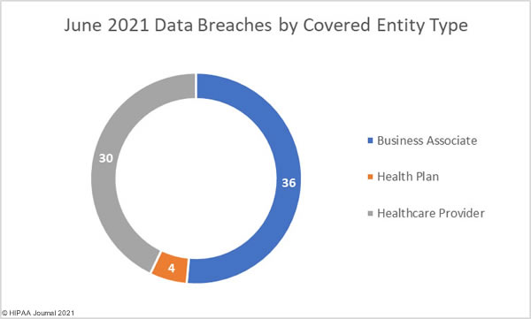 June 2021 healthcare data breaches by covered entity type