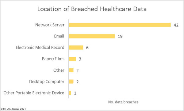 Location of breached PHI in June 2021 data breaches