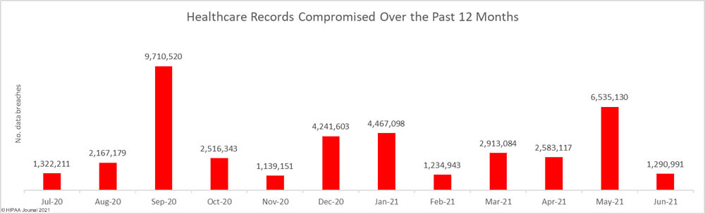 records Exposed in U.S. healthcare data breaches in the past 12 months