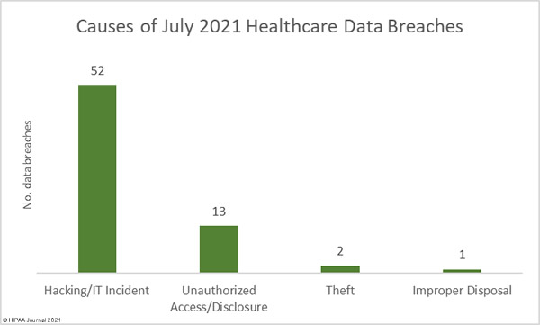 Causes of July 2021 Healthcare Data Breaches