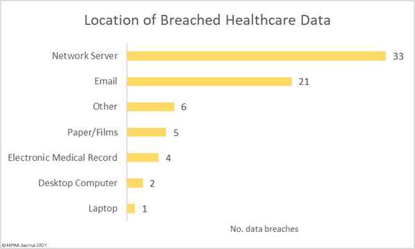 Location of breached protected health information (July 2021)