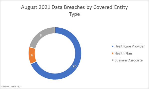 August 2021 healthcare data breaches by covered entity type