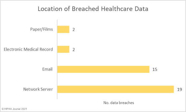 Location of breached PHI in August 2021 healthcare data breaches