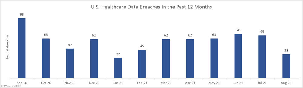 Healthcare data breaches in the past 12 months