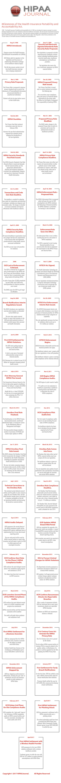 HIPAA History